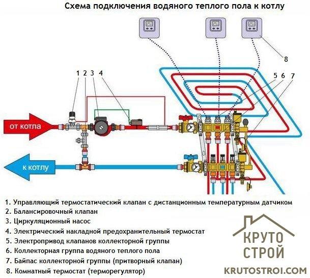 Схема подключения тёплого пола к котлу