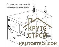Дефлектор на вентиляцию в гараже схема
