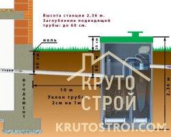 Уклон для канализации в частном доме